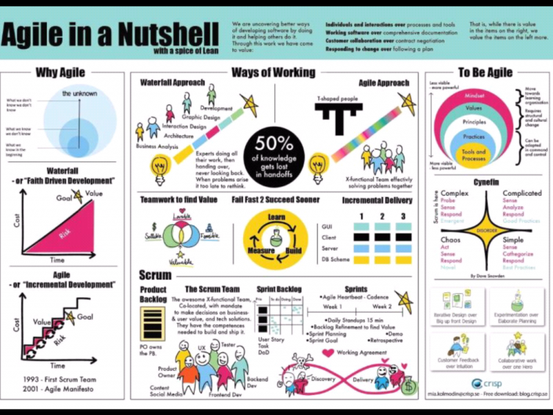 Agile in a nutshell / notendop